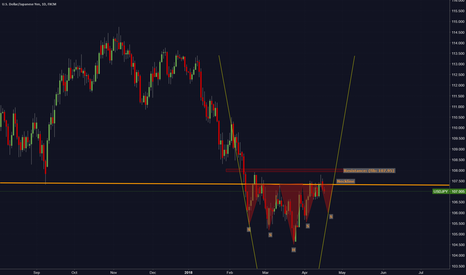 USDJPY: Possible Complex Head&Shoulders Bottoms on USD/JPY (Daily)