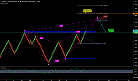 USDCAD: USDCAD Cypher In play
