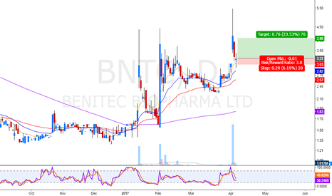 BNTC: gap filled so time to reverse