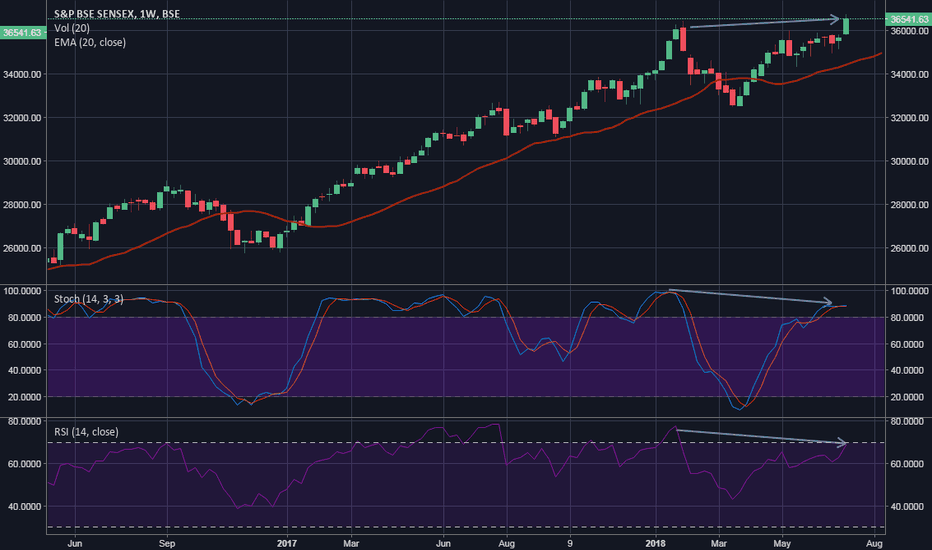 SENSEX: Bearish Stochastic and RSI Divergence in Weekly