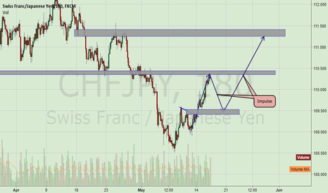 CHFJPY: ChfJpy should move this way!