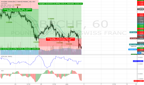GBPCHF: GBPCHF @ long/short tradingzone 4 this 22nd week `17