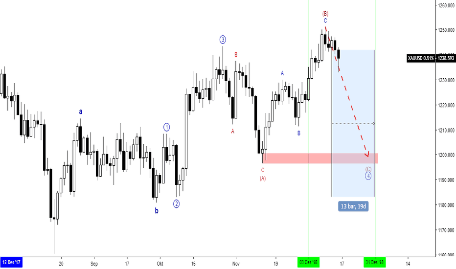 XAUUSD: Gold - Elliott Wave