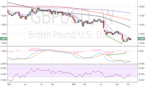 GBPUSD: GBP/USD - Bullish MACD divergence on the weekly chart