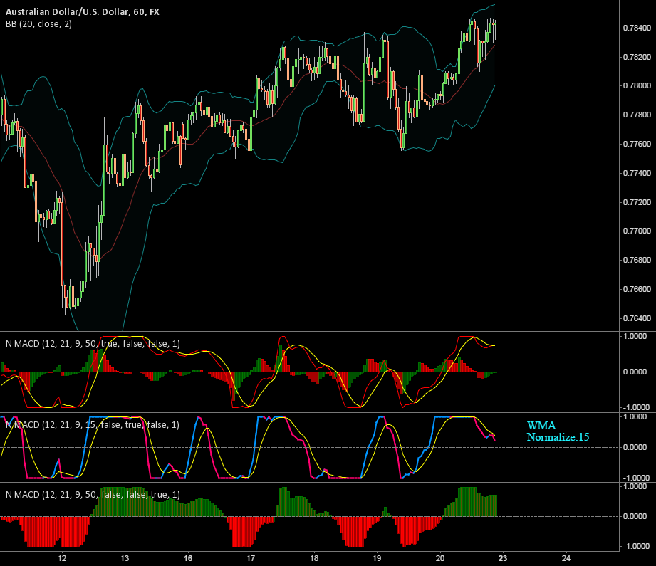 Normalized MACD
