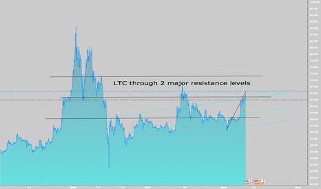 LTCUSD: LTCUSD - bullish - above 2nd resistance level