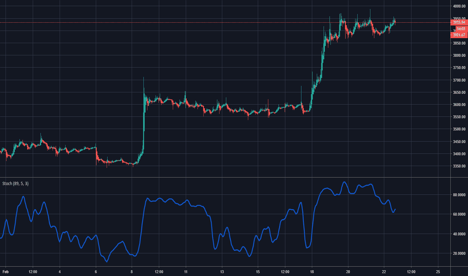 BTCUSD: Bitcoin's Future: Is There Any Value?