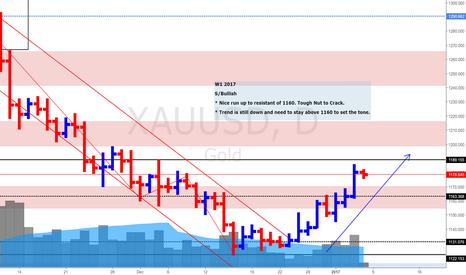 XAUUSD: XAU/USD Gold Daily Update (6 Jan 2016)