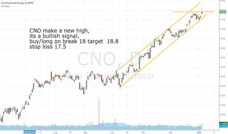 CNO: CNO make a new high,