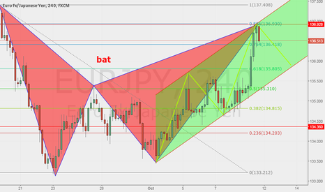 EURJPY: Bearish Bat Pattern completed.