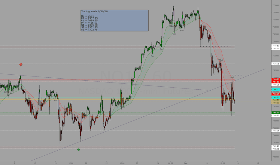 NQ1!: Trading levels for 9/10/18