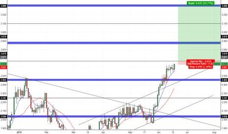 NGAS: Natural Gas - Daily Outlook