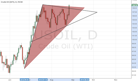 USOIL: WTI oil is targeting $120