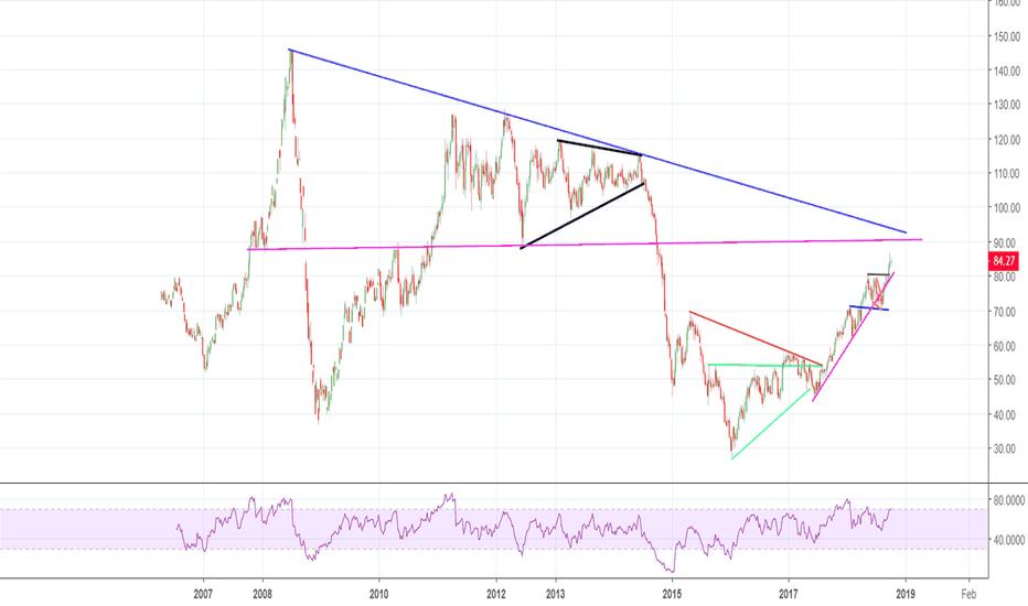 UKOIL: Crude was Rude !!