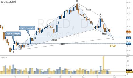 RGLD: Royal Gold (RGLD) Bullish Gartley pattern