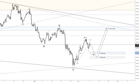 GBPJPY: GBPJPY - Limited downside, more upside likely