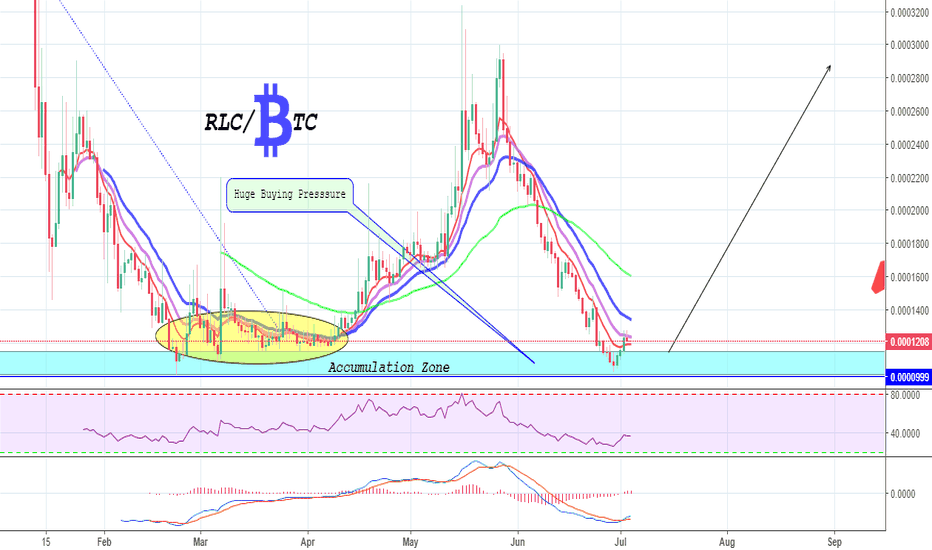 RLCBTC: RLC is Ready For the Next Bull Run !!  3x Potential is Here.