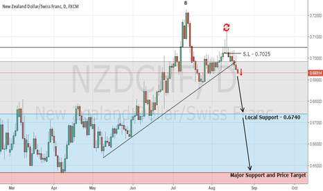NZDCHF: Top Forex Trading Signal - Sell NZD/CHF