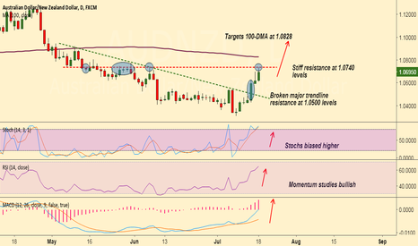 AUDNZD: AUD/NZD scope for test of 100-DMA at 1.0828, buy dips