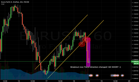 EURUSD: Trend changed EURUSD