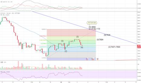 BTCUSD: Bitfinex - Bitcoin 4시간봉 단기분석