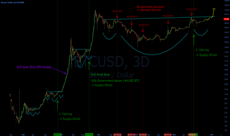 BTCUSD: Bitcoin Supply / Demand Shocks