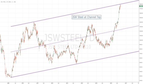 JSWSTEEL: JSWSTEEL at Channel Top