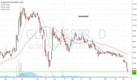 GLOBUSSPR: Globus Spirits  Long term Investment