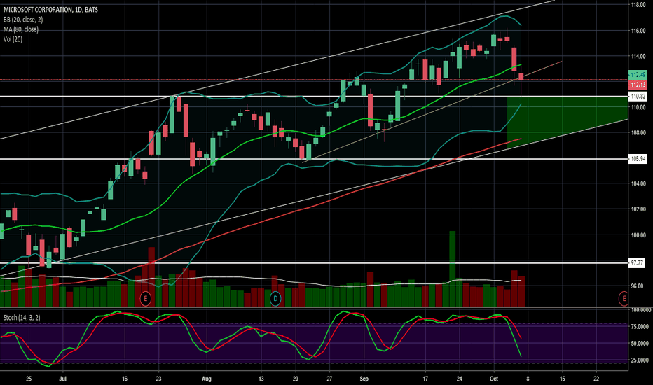 MSFT: MSFT: EXPECTED MOVE