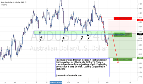 AUDUSD: AUDUSD the start of that down trend