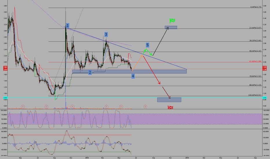 INFI: INFI wave 5 starting in descending triangle