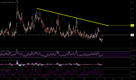 "VIX: VIX "" FEAR IS COMING BACK """