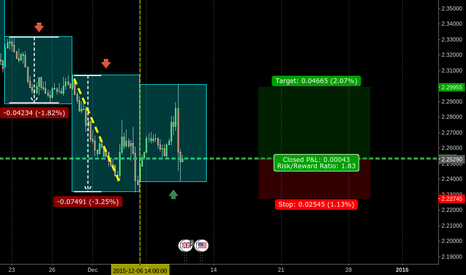 GBPNZD: 1329 GBPNZD SOARING EAGLE