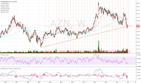 AZN: Watching carefully price action