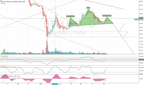 BTCUSD: Potential H&S Pattern forming