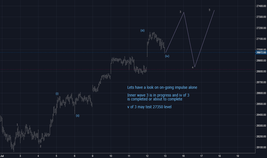 BANKNIFTY: Elliott wave analysis