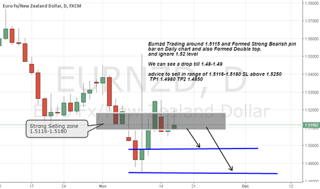 EURNZD: Eurnzd Strong bearish pin bar on daily chart