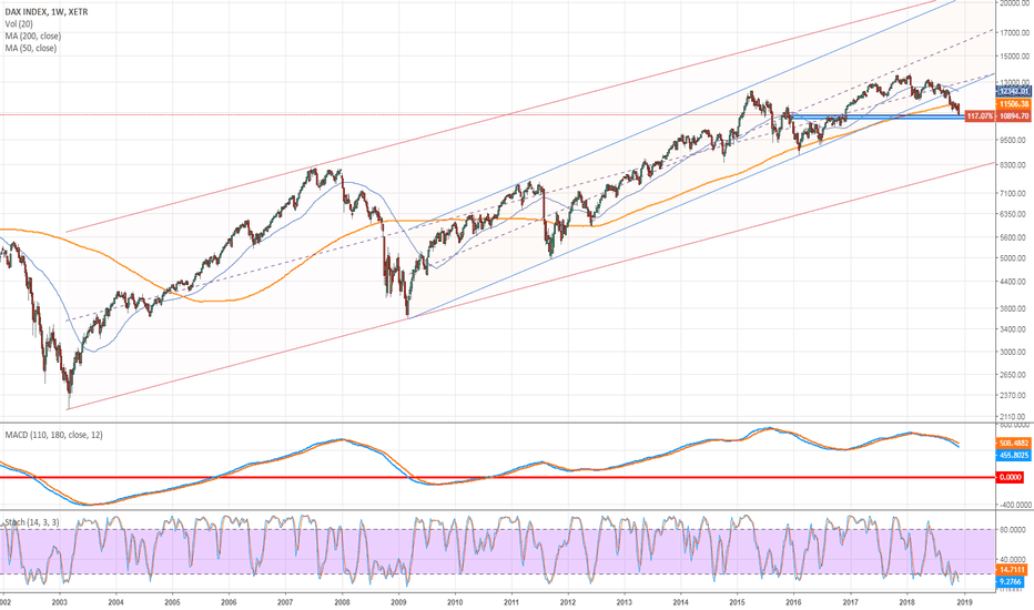 DAX: Dax Weekly in fase delicatissima.