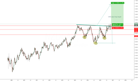 NZDCAD: NZDCAD HEAD AND SOULDER