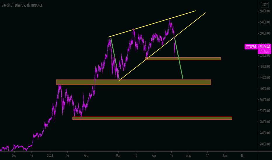 pink btc tradingview