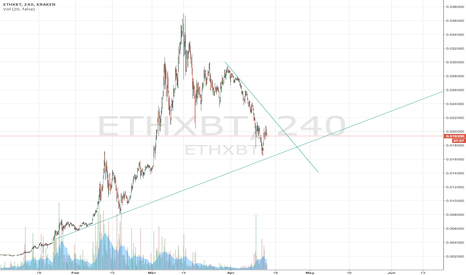 ETHXBT: Ether important trendlines
