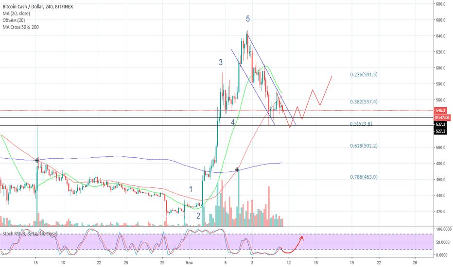 BCHUSD: Bitcoin Cash - технический анализ (11.11.2018, 13:04 Мск)