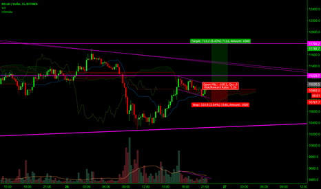 BTCUSD: BTCUSD long idea - short time frame