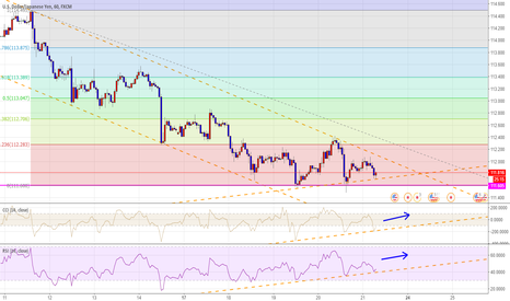 USDJPY: Unfortunately, the yen failed. UJ long entry