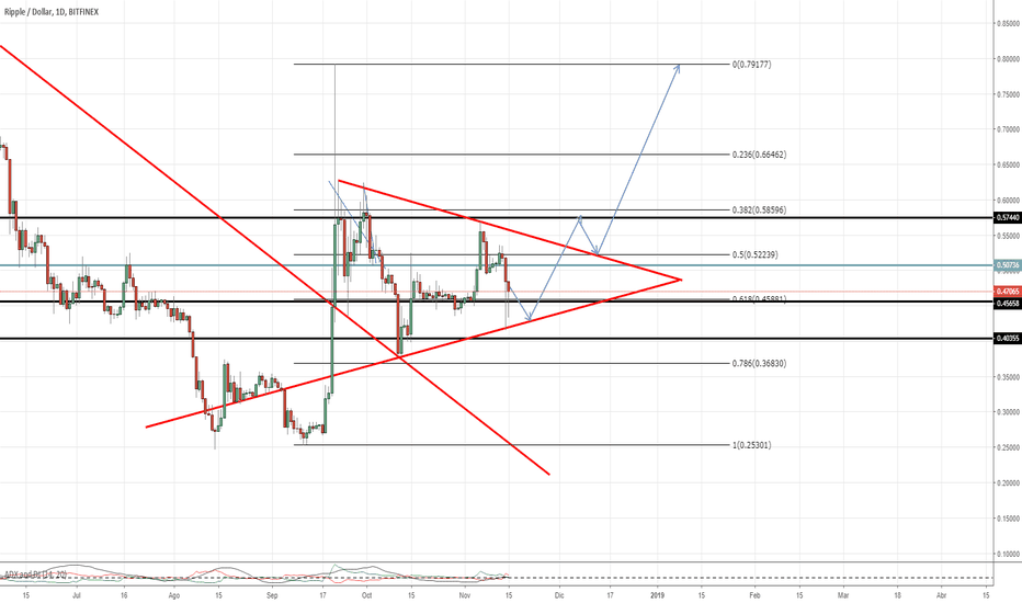 XRPUSD: XRP Possible wick filling