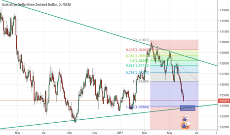 AUDNZD: Incoming AUDNZD Long Opportunity
