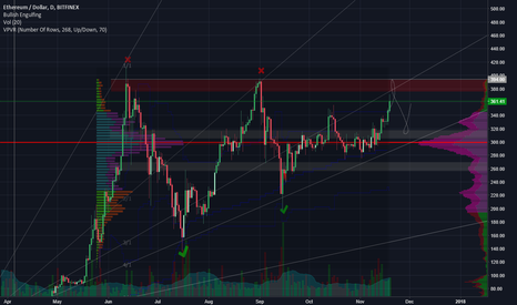 ETHUSD: Do or die time for ETH