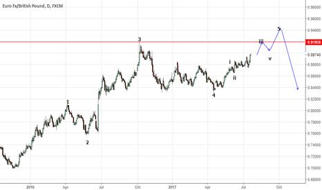 EURGBP: elliott wave trading