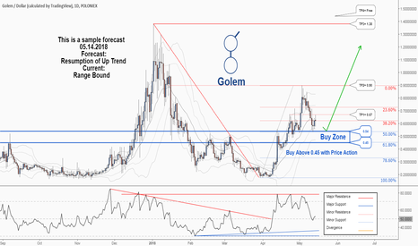 GNTUSD: There is a possibility for the Resumption of uptrend in Golem