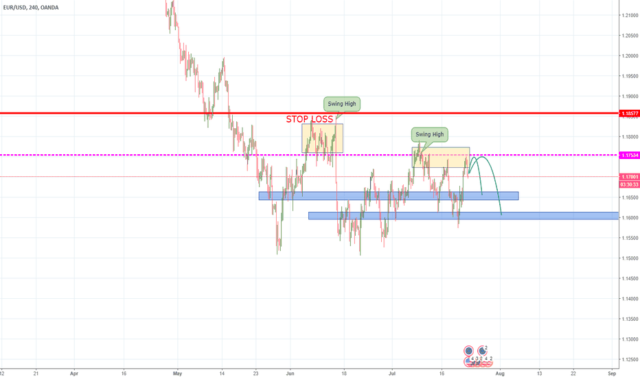 EURUSD: Short term Short Trade for EURUSD, Range play